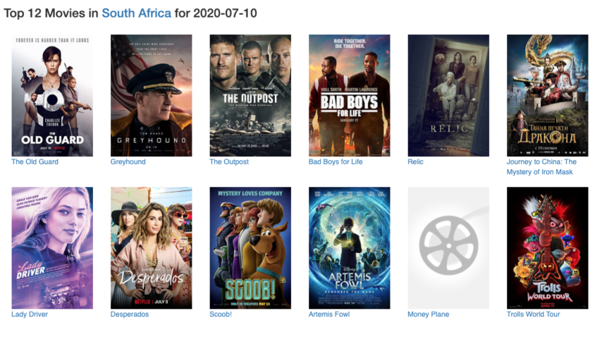 Top torrented movies South Africa